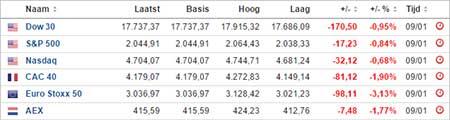 indices-aandelen-kopen